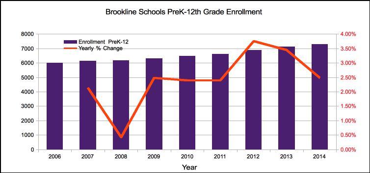 Brookline Public School Enrollment over time