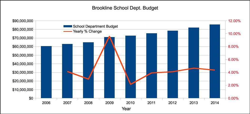 Absolute Brookline Public School Budget.