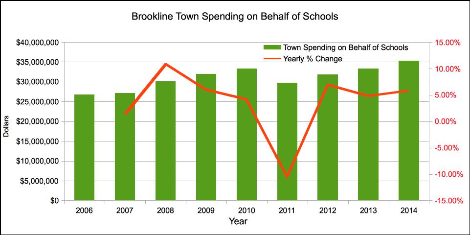 Absolute dollars Town Contribution to Brookline Schools