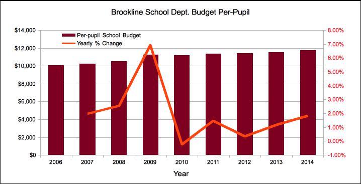 04-school-budget-per-pupil-new