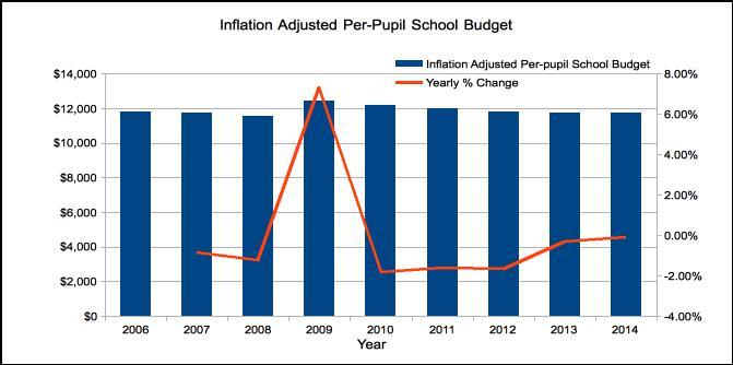 Per-pupil School Budget inflation adjusted