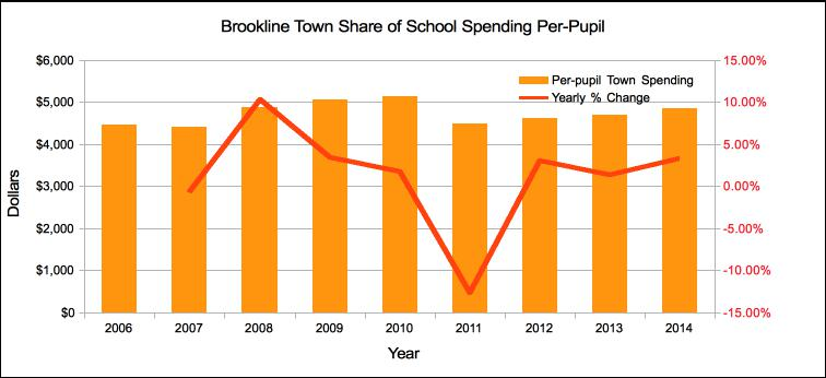 Brookline Town Share of School Spending Per-Pupil