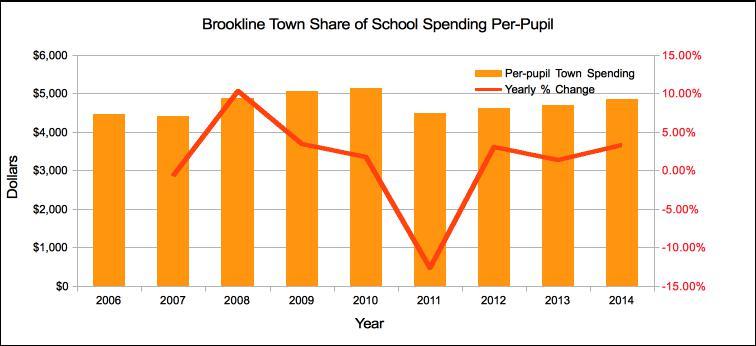 Brookline Town Share of School Spending Per-Pupil